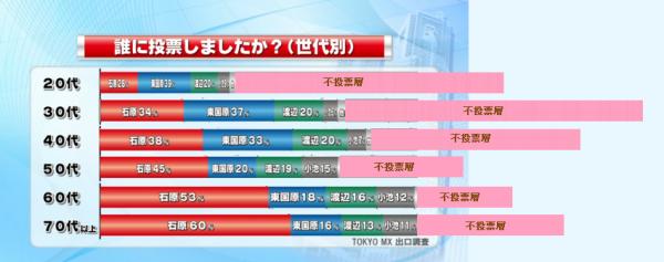東京都世代別投票率・者数.png