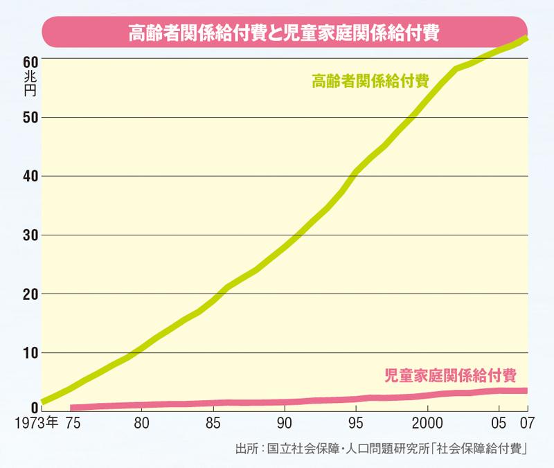 高齢者と児童給付.jpg