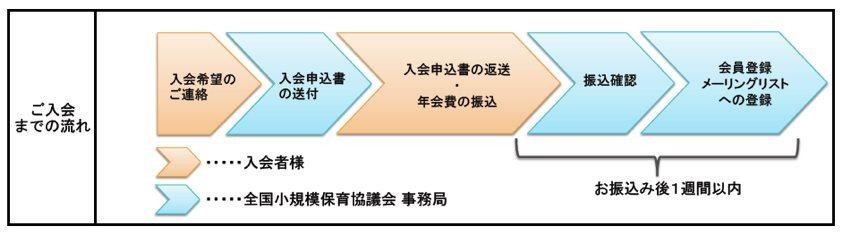 協議会入会フロー.jpg